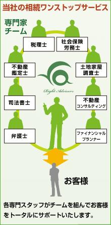 (図)当社の相続ワンストップサービス