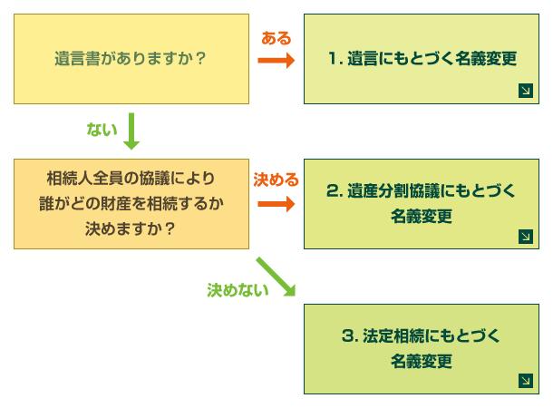 (図)故人の財産の分配方法